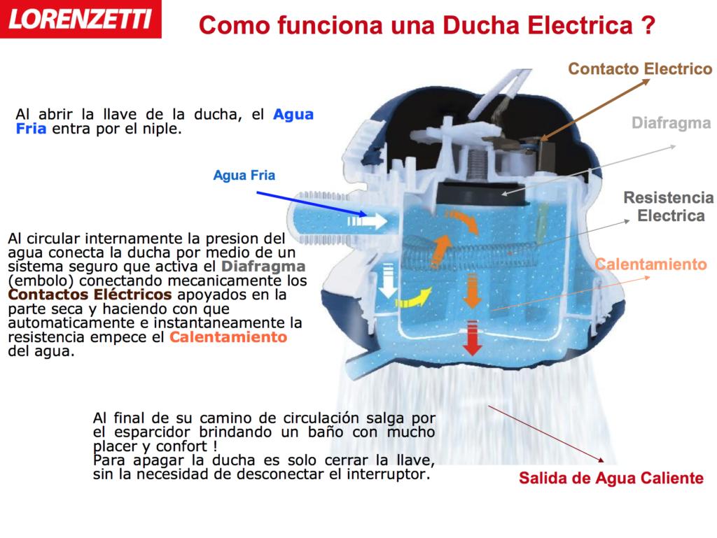 como funciona una ducha el ctrica ForComo Funciona Una Regadera Electrica